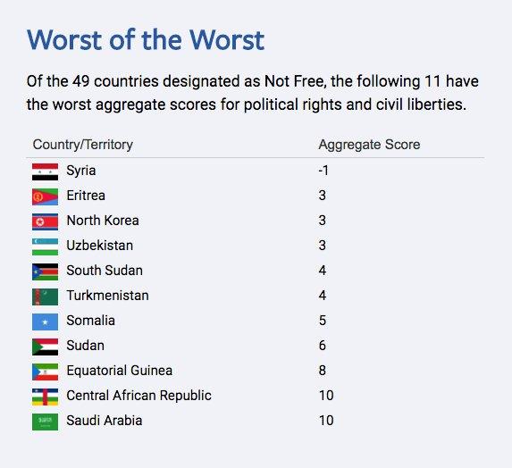 De tio minst fria länderna.