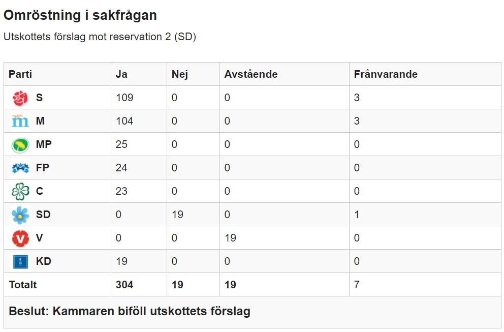 Omröstning om att lagra trafikuppgifter utomlands