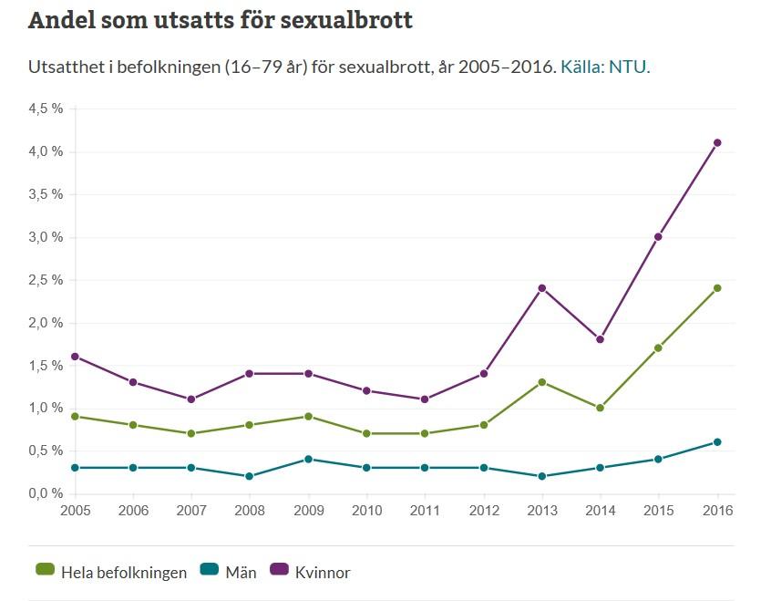 sexualbrott statistik